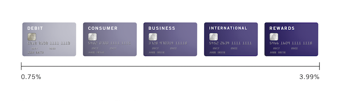 Plug'n Pay | Intelligent Rate | Card Acceptance Pricing